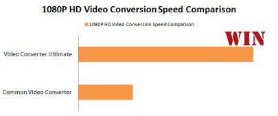 The fastest video conversion speed