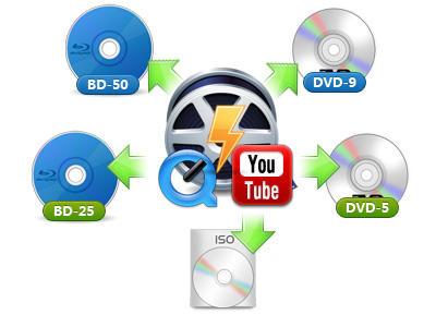 Burn video to blu ray and dvd